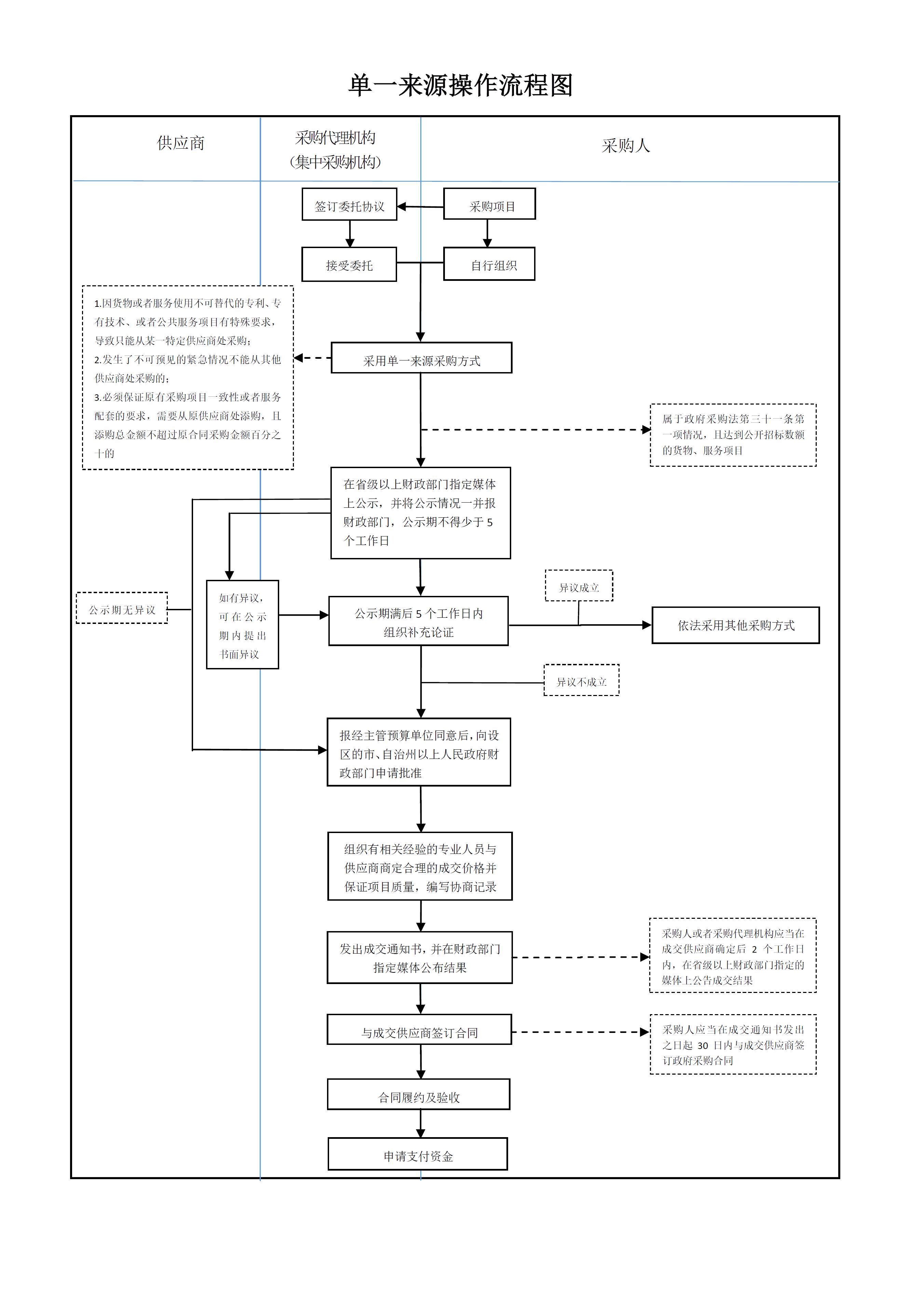 单一来源操作流程图